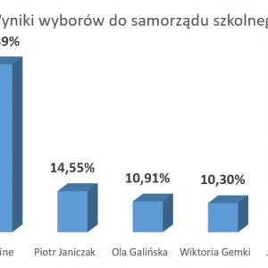 Obrazek newsa Wyniki wyborów do Samorządu szkolnego